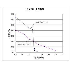 060922sabo_gyairo_shutu